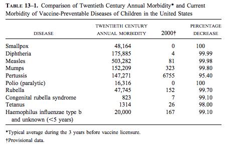 Comparison of vaccine effectiveness